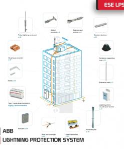 ABB LPS Details