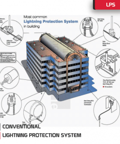 NFPA780 Lightning Protection System